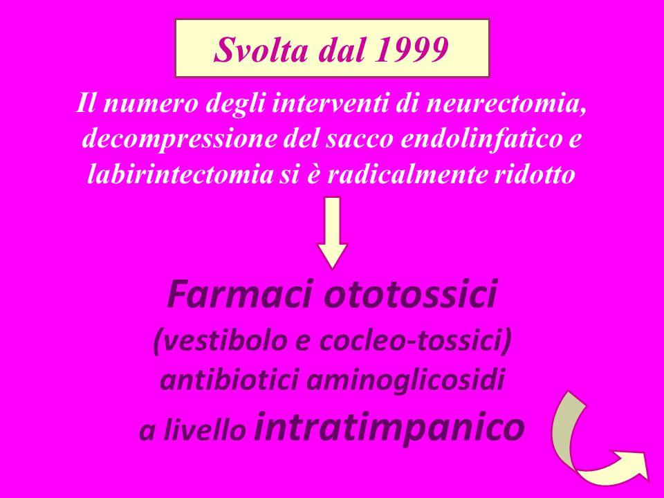 Svolta dal 1999 Farmaci ototossici (vestibolo e cocleo-tossici) antibiotici aminoglicosidi a livello intratimpanico Il numero degli interventi di neurectomia, decompressione del sacco endolinfatico e labirintectomia si è radicalmente ridotto
