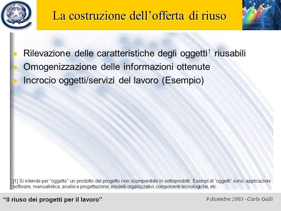 """""""Il riuso dei progetti per il lavoro"""" 9 dicembre 2003 - Carlo Galli La costruzione dell'offerta di riuso Rilevazione delle caratteristiche degli ogget"""