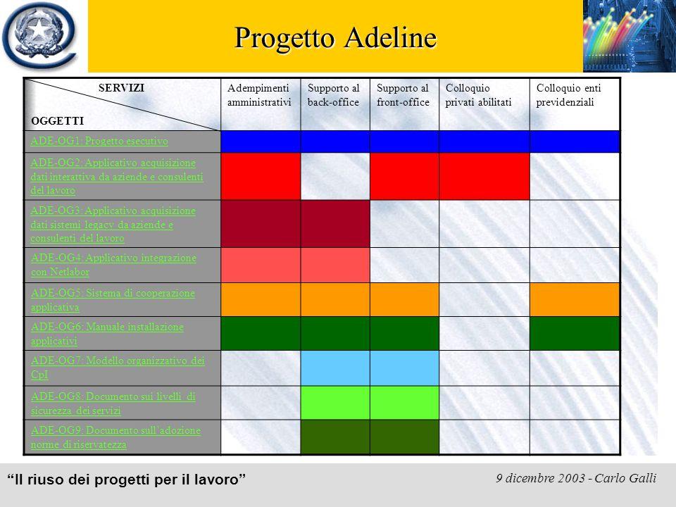 Il riuso dei progetti per il lavoro 9 dicembre 2003 - Carlo Galli Progetto Adeline SERVIZI OGGETTI Adempimenti amministrativi Supporto al back-office Supporto al front-office Colloquio privati abilitati Colloquio enti previdenziali ADE-OG1: Progetto esecutivo ADE-OG2: Applicativo acquisizione dati interattiva da aziende e consulenti del lavoro ADE-OG3: Applicativo acquisizione dati sistemi legacy da aziende e consulenti del lavoro ADE-OG4: Applicativo integrazione con Netlabor ADE-OG5: Sistema di cooperazione applicativa ADE-OG6: Manuale installazione applicativi ADE-OG7: Modello organizzativo dei CpI ADE-OG8: Documento sui livelli di sicurezza dei servizi ADE-OG9: Documento sull'adozione norme di riservatezza
