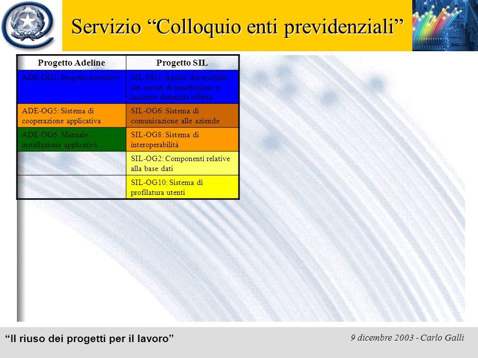 Il riuso dei progetti per il lavoro 9 dicembre 2003 - Carlo Galli Servizio Colloquio enti previdenziali Progetto AdelineProgetto SIL ADE-OG1: Progetto esecutivoSIL-OG1: Analisi del modello dei servizi di preselezione e incontro domanda offerta ADE-OG5: Sistema di cooperazione applicativa SIL-OG6: Sistema di comunicazione alle aziende ADE-OG6: Manuale installazione applicativi SIL-OG8: Sistema di interoperabilità SIL-OG2: Componenti relative alla base dati SIL-OG10: Sistema di profilatura utenti
