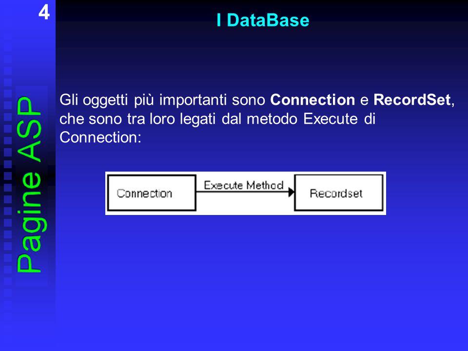 5 L oggetto Connection ADODB è il tramite necessario per operare nelle pagine ASP, sia in lettura che in scrittura, su una fonte di dati ODBC.