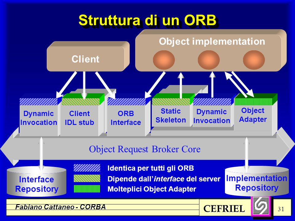 CEFRIEL Fabiano Cattaneo - CORBA 31 Object Request Broker Core Client IDL stub Client Dynamic Invocation Client IDL stub ORB Interface Static Skeleton Implementation Repository Interface Repository Object implementation Identica per tutti gli ORB Dynamic Invocation Dipende dall'interface del server Object Adapter Molteplici Object Adapter Struttura di un ORB