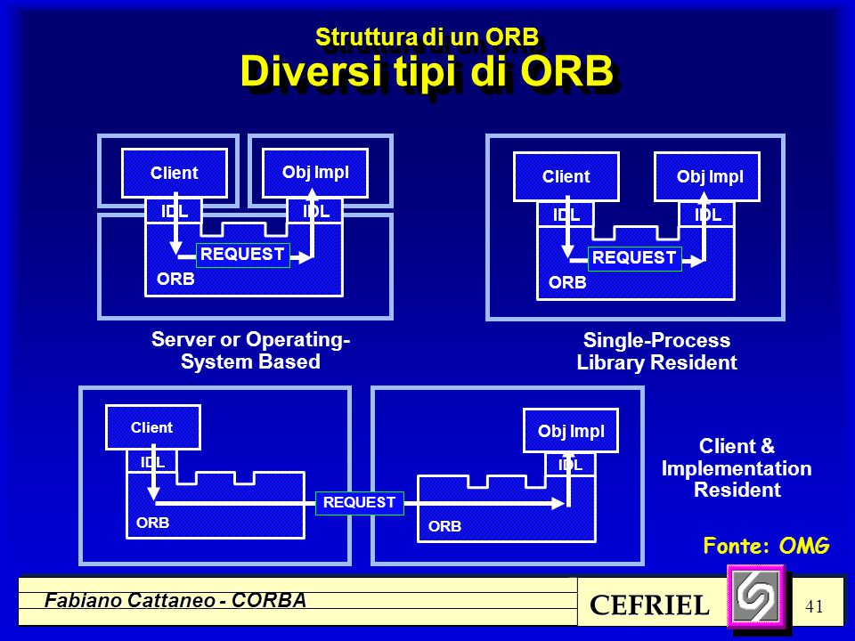 CEFRIEL Fabiano Cattaneo - CORBA 41 Struttura di un ORB Diversi tipi di ORB Client & Implementation Resident Single-Process Library Resident Server or Operating- System Based IDL Client Obj Impl IDL ORB REQUEST IDL Client Obj Impl IDL ORB REQUEST IDL Client ORB IDL ORB Obj Impl REQUEST Fonte: OMG