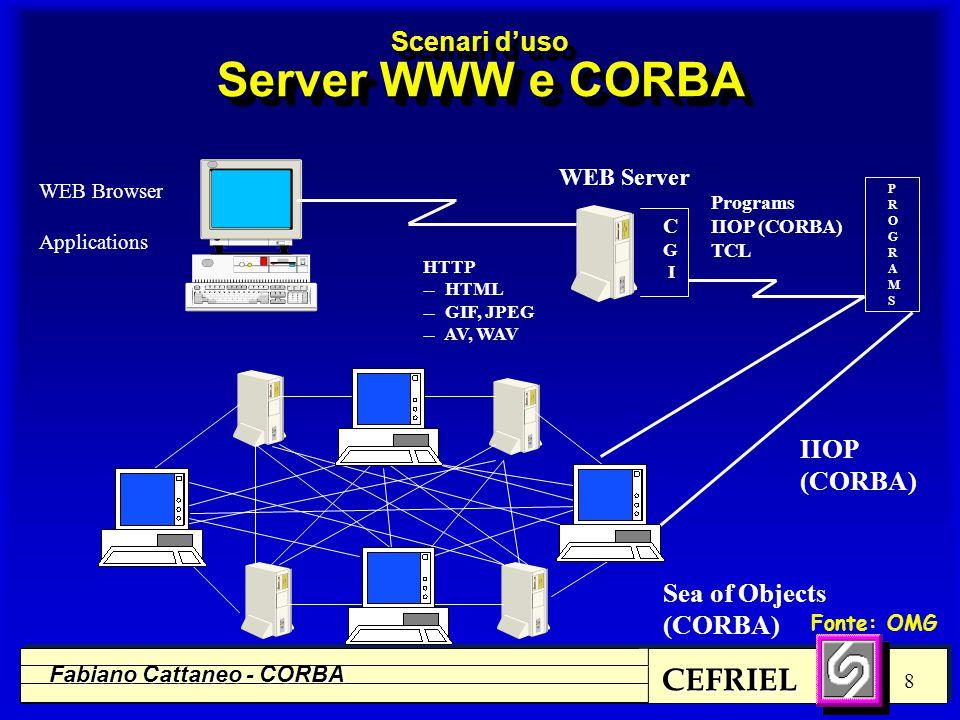 CEFRIEL Fabiano Cattaneo - CORBA 29 Object Request Broker (ORB) COBOLJavaCC++SmalltalkAda IDL IDL e interoperabilità l Attualmente esistono correlazioni (binding) fra IDL e: C, C++, Ada, Smalltalk, Java (COBOL, ObjectiveC) l È possibile specificare in IDL: n attributi e metodi di un oggetto n gerarchie di ereditarietà n eccezioni che un metodo può sollevare