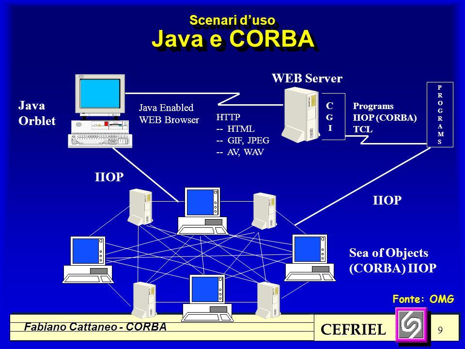 CEFRIEL Fabiano Cattaneo - CORBA 10 Scenari d'uso Browser e CORBA WEB Server C G I Programs IIOP (CORBA) TCL HTTP -- HTML -- GIF, JPEG -- AV, WAV Sea of Objects (CORBA) WEB Browser CORBA Enabled IIOP PROGRAMSPROGRAMS Fonte: OMG