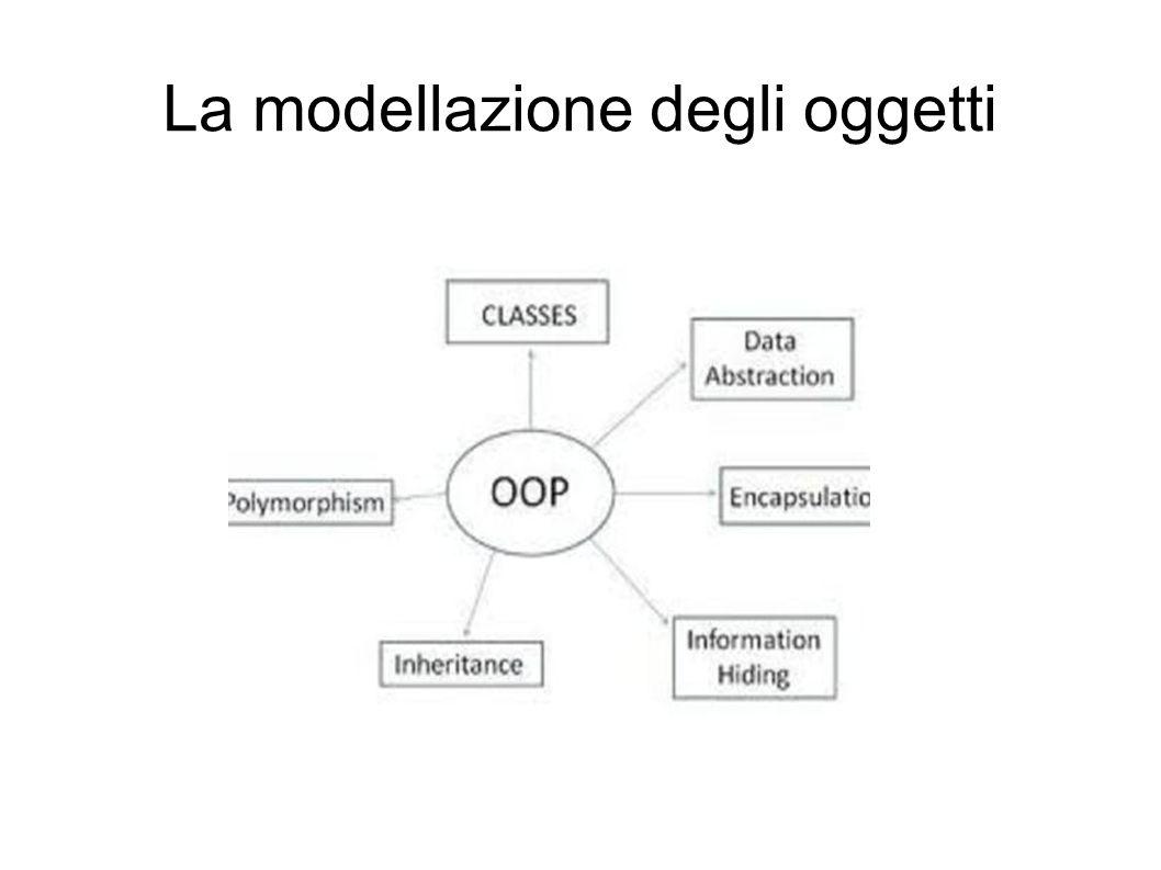 Il modello degli oggetti Nel modello degli oggetti le entità base su cui eseguire algoritmi sono detti oggetti .