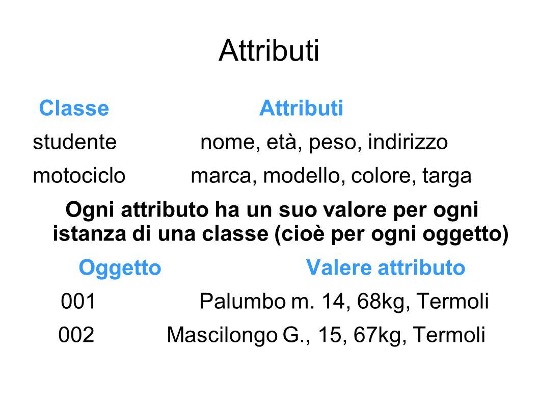 Dominio di attributi Classi diverse possono avere attributi dello stesso tipo (nome, peso...) Una stessa classe non può avere due attributi eguali Il dominio di un attributo è l insieme dei possibili valori che esso può assumere.