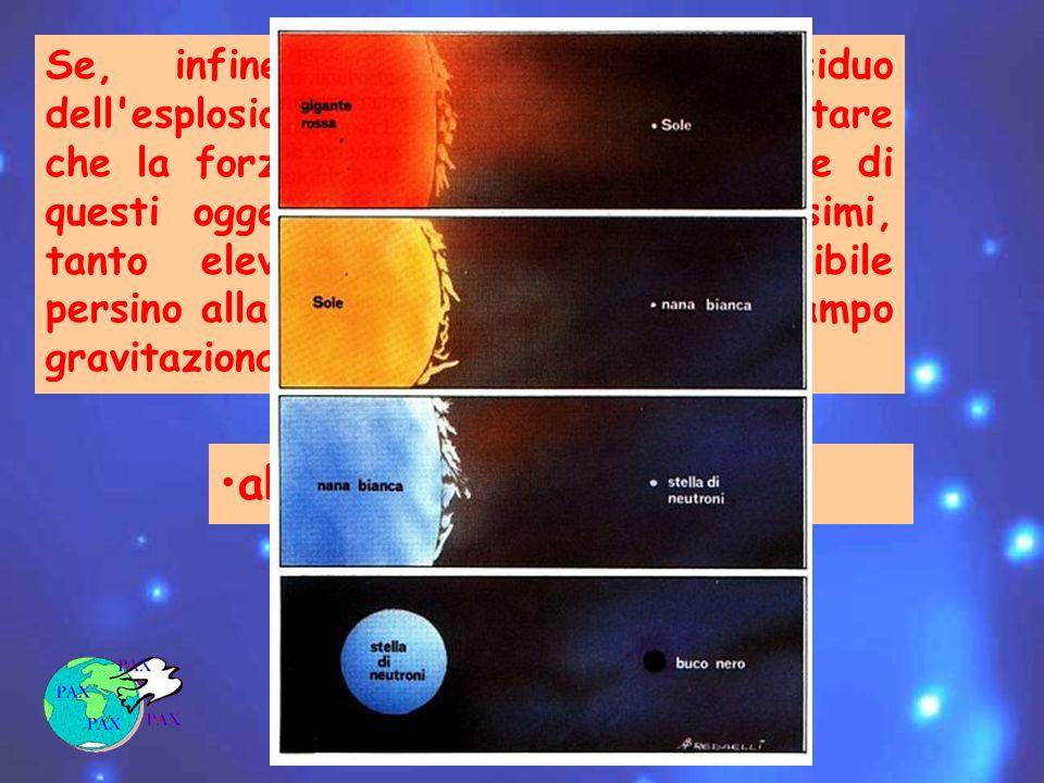 Se, infine, la massa del residuo dell esplosione è eccessiva può capitare che la forza di gravità alla superficie di questi oggetti raggiunga valori altissimi, tanto elevati da rendere impossibile persino alla luce lo sfuggire dal loro campo gravitazionale: abbiamo un buco nero !
