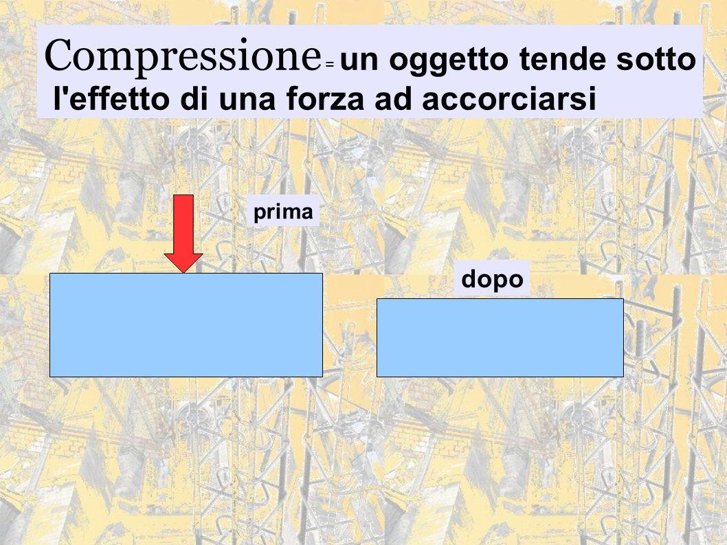Compressione = un oggetto tende sotto l'effetto di una forza ad accorciarsi prima dopo