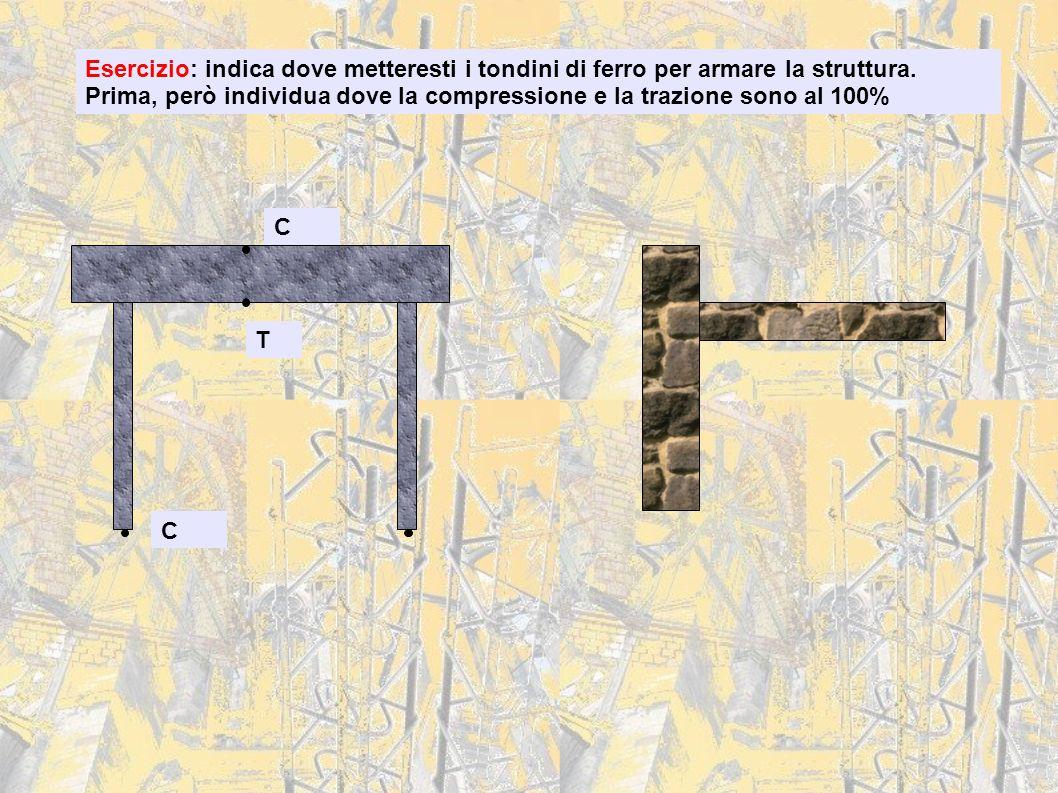 Esercizio: indica dove metteresti i tondini di ferro per armare la struttura. Prima, però individua dove la compressione e la trazione sono al 100% C