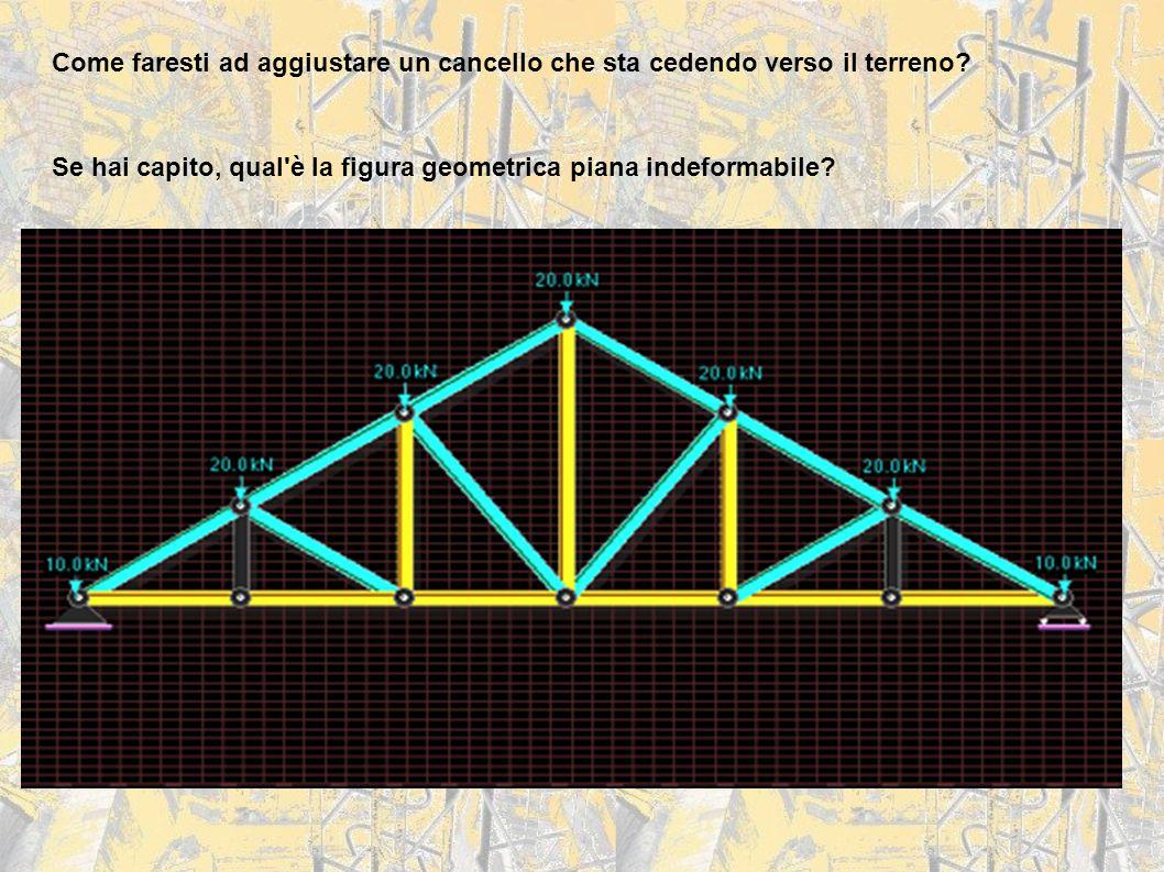 Come faresti ad aggiustare un cancello che sta cedendo verso il terreno? Se hai capito, qual'è la figura geometrica piana indeformabile?