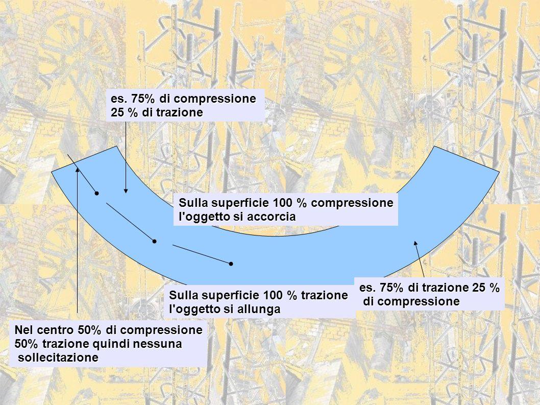 Sulla superficie 100 % compressione l'oggetto si accorcia Sulla superficie 100 % trazione l'oggetto si allunga es. 75% di compressione 25 % di trazion