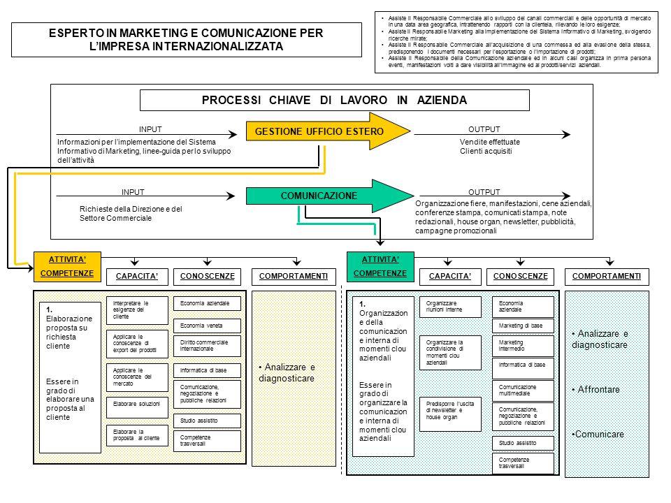 ESPERTO IN MARKETING E COMUNICAZIONE PER L'IMPRESA INTERNAZIONALIZZATA Assiste il Responsabile Commerciale allo sviluppo dei canali commerciali e delle opportunità di mercato in una data area geografica, intrattenendo rapporti con la clientela, rilevando le loro esigenze; Assiste il Responsabile Marketing alla implementazione del Sistema Informativo di Marketing, svolgendo ricerche mirate; Assiste il Responsabile Commerciale all'acquisizione di una commessa ed alla evasione della stessa, predisponendo i documenti necessari per l'esportazione o l'importazione di prodotti; Assiste il Responsabile della Comunicazione aziendale ed in alcuni casi organizza in prima persona eventi, manifestazioni volti a dare visibilità all'immagine ed ai prodotti/servizi aziendali.