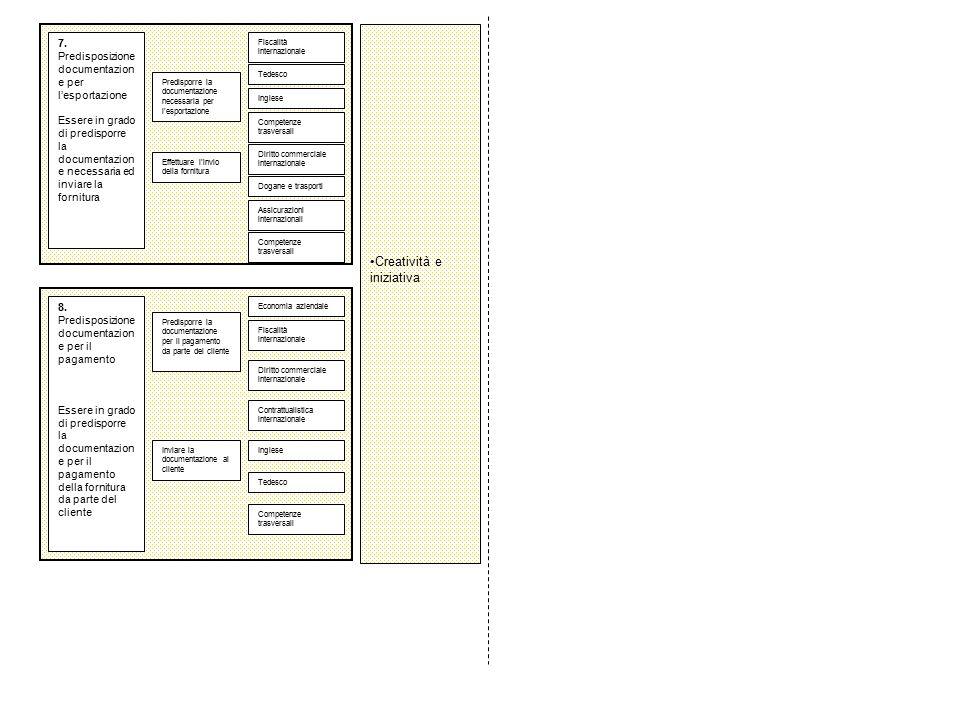 7. Predisposizione documentazion e per l'esportazione Essere in grado di predisporre la documentazion e necessaria ed inviare la fornitura Predisporre
