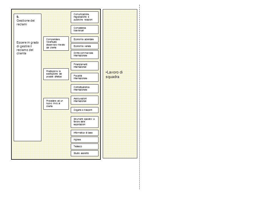 9. Gestione dei reclami Essere in grado di gestire il reclamo del cliente Predisporre la sostituzione dei prodotti difettosi Comprendere l'eventuale d