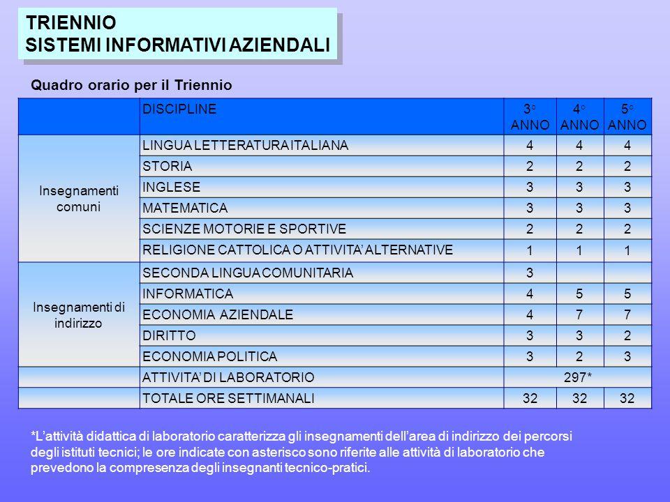TRIENNIO SISTEMI INFORMATIVI AZIENDALI TRIENNIO SISTEMI INFORMATIVI AZIENDALI DISCIPLINE3° ANNO 4° ANNO 5° ANNO Insegnamenti comuni LINGUA LETTERATURA ITALIANA444 STORIA222 INGLESE333 MATEMATICA333 SCIENZE MOTORIE E SPORTIVE222 RELIGIONE CATTOLICA O ATTIVITA' ALTERNATIVE 111 Insegnamenti di indirizzo SECONDA LINGUA COMUNITARIA3 INFORMATICA455 ECONOMIA AZIENDALE477 DIRITTO332 ECONOMIA POLITICA323 ATTIVITA' DI LABORATORIO297* TOTALE ORE SETTIMANALI32 *L'attività didattica di laboratorio caratterizza gli insegnamenti dell'area di indirizzo dei percorsi degli istituti tecnici; le ore indicate con asterisco sono riferite alle attività di laboratorio che prevedono la compresenza degli insegnanti tecnico-pratici.