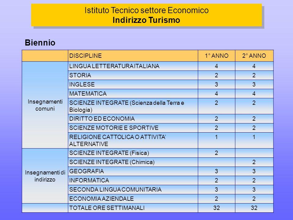 DISCIPLINE1° ANNO2° ANNO Insegnamenti comuni LINGUA LETTERATURA ITALIANA44 STORIA22 INGLESE33 MATEMATICA44 SCIENZE INTEGRATE (Scienza della Terra e Biologia) 22 DIRITTO ED ECONOMIA22 SCIENZE MOTORIE E SPORTIVE22 RELIGIONE CATTOLICA O ATTIVITA' ALTERNATIVE 11 Insegnamenti di indirizzo SCIENZE INTEGRATE (Fisica)2 SCIENZE INTEGRATE (Chimica)2 GEOGRAFIA33 INFORMATICA22 SECONDA LINGUA COMUNITARIA33 ECONOMIA AZIENDALE22 TOTALE ORE SETTIMANALI32 Biennio Istituto Tecnico settore Economico Indirizzo Turismo Istituto Tecnico settore Economico Indirizzo Turismo