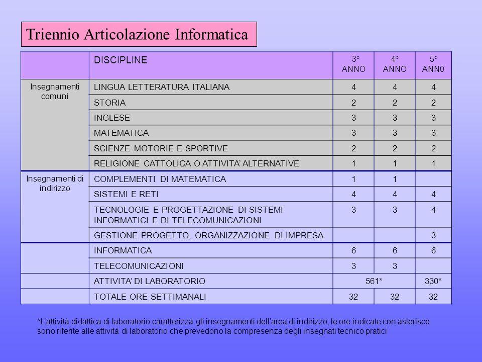 DISCIPLINE 3° ANNO 4° ANNO 5° ANN0 Insegnamenti comuni LINGUA LETTERATURA ITALIANA444 STORIA222 INGLESE333 MATEMATICA333 SCIENZE MOTORIE E SPORTIVE222 RELIGIONE CATTOLICA O ATTIVITA' ALTERNATIVE111 Insegnamenti di indirizzo COMPLEMENTI DI MATEMATICA11 SISTEMI E RETI444 TECNOLOGIE E PROGETTAZIONE DI SISTEMI INFORMATICI E DI TELECOMUNICAZIONI 334 GESTIONE PROGETTO, ORGANIZZAZIONE DI IMPRESA3 INFORMATICA666 TELECOMUNICAZIONI33 ATTIVITA' DI LABORATORIO561*330* TOTALE ORE SETTIMANALI32 Triennio Articolazione Informatica *L'attività didattica di laboratorio caratterizza gli insegnamenti dell'area di indirizzo; le ore indicate con asterisco sono riferite alle attività di laboratorio che prevedono la compresenza degli insegnati tecnico pratici