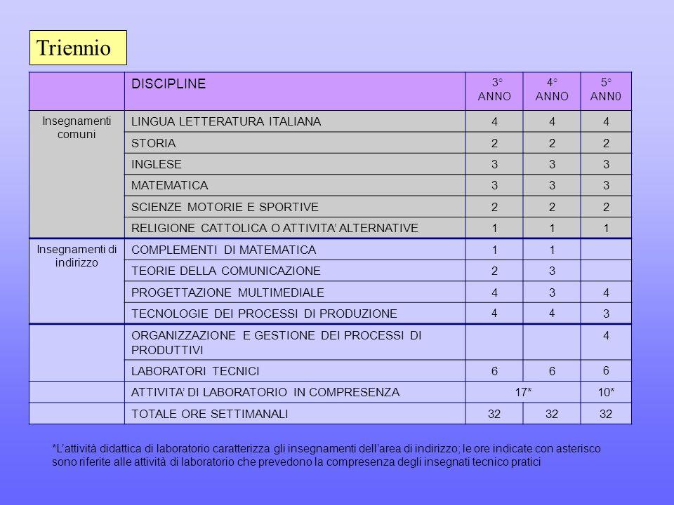 DISCIPLINE 3° ANNO 4° ANNO 5° ANN0 Insegnamenti comuni LINGUA LETTERATURA ITALIANA444 STORIA222 INGLESE333 MATEMATICA333 SCIENZE MOTORIE E SPORTIVE222 RELIGIONE CATTOLICA O ATTIVITA' ALTERNATIVE111 Insegnamenti di indirizzo COMPLEMENTI DI MATEMATICA11 TEORIE DELLA COMUNICAZIONE23 PROGETTAZIONE MULTIMEDIALE434 TECNOLOGIE DEI PROCESSI DI PRODUZIONE 44 3 ORGANIZZAZIONE E GESTIONE DEI PROCESSI DI PRODUTTIVI 4 LABORATORI TECNICI66 6 ATTIVITA' DI LABORATORIO IN COMPRESENZA17*10* TOTALE ORE SETTIMANALI32 Triennio *L'attività didattica di laboratorio caratterizza gli insegnamenti dell'area di indirizzo; le ore indicate con asterisco sono riferite alle attività di laboratorio che prevedono la compresenza degli insegnati tecnico pratici