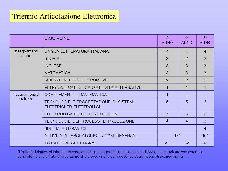 DISCIPLINE 3° ANNO 4° ANNO 5° ANN0 Insegnamenti comuni LINGUA LETTERATURA ITALIANA444 STORIA222 INGLESE333 MATEMATICA333 SCIENZE MOTORIE E SPORTIVE222 RELIGIONE CATTOLICA O ATTIVITA' ALTERNATIVE111 Insegnamenti di indirizzo COMPLEMENTI DI MATEMATICA11 TECNOLOGIE E PROGETTAZIONE DI SISTEMI ELETTRICI ED ELETTRONICI 556 ELETTRONICA ED ELETTROTECNICA766 TECNOLOGIE DEI PROCESSI DI PRODUZIONE 44 3 SISTEMI AUTOMATICI4 ATTIVITA' DI LABORATORIO IN COMPRESENZA17*10* TOTALE ORE SETTIMANALI32 Triennio Articolazione Elettronica *L'attività didattica di laboratorio caratterizza gli insegnamenti dell'area di indirizzo; le ore indicate con asterisco sono riferite alle attività di laboratorio che prevedono la compresenza degli insegnati tecnico pratici