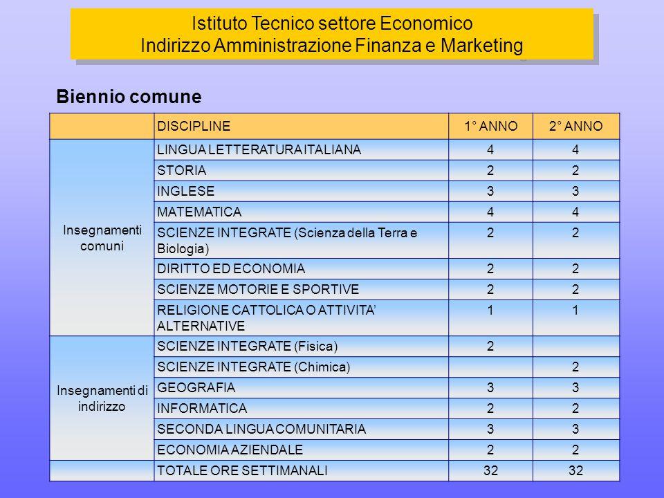 DISCIPLINE1° ANNO2° ANNO Insegnamenti comuni LINGUA LETTERATURA ITALIANA44 STORIA22 INGLESE33 MATEMATICA44 SCIENZE INTEGRATE (Scienza della Terra e Biologia) 22 DIRITTO ED ECONOMIA22 SCIENZE MOTORIE E SPORTIVE22 RELIGIONE CATTOLICA O ATTIVITA' ALTERNATIVE 11 Insegnamenti di indirizzo SCIENZE INTEGRATE (Fisica)2 SCIENZE INTEGRATE (Chimica)2 GEOGRAFIA33 INFORMATICA22 SECONDA LINGUA COMUNITARIA33 ECONOMIA AZIENDALE22 TOTALE ORE SETTIMANALI32 Biennio comune Istituto Tecnico settore Economico Indirizzo Amministrazione Finanza e Marketing Istituto Tecnico settore Economico Indirizzo Amministrazione Finanza e Marketing