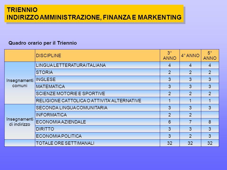 TRIENNIO INDIRIZZO AMMINISTRAZIONE, FINANZA E MARKENTING TRIENNIO INDIRIZZO AMMINISTRAZIONE, FINANZA E MARKENTING DISCIPLINE 3° ANNO 4° ANNO 5° ANNO Insegnamenti comuni LINGUA LETTERATURA ITALIANA444 STORIA222 INGLESE333 MATEMATICA333 SCIENZE MOTORIE E SPORTIVE222 RELIGIONE CATTOLICA O ATTIVITA' ALTERNATIVE111 Insegnamenti di indirizzo SECONDA LINGUA COMUNITARIA333 INFORMATICA22 ECONOMIA AZIENDALE678 DIRITTO333 ECONOMIA POLITICA323 TOTALE ORE SETTIMANALI32 Quadro orario per il Triennio