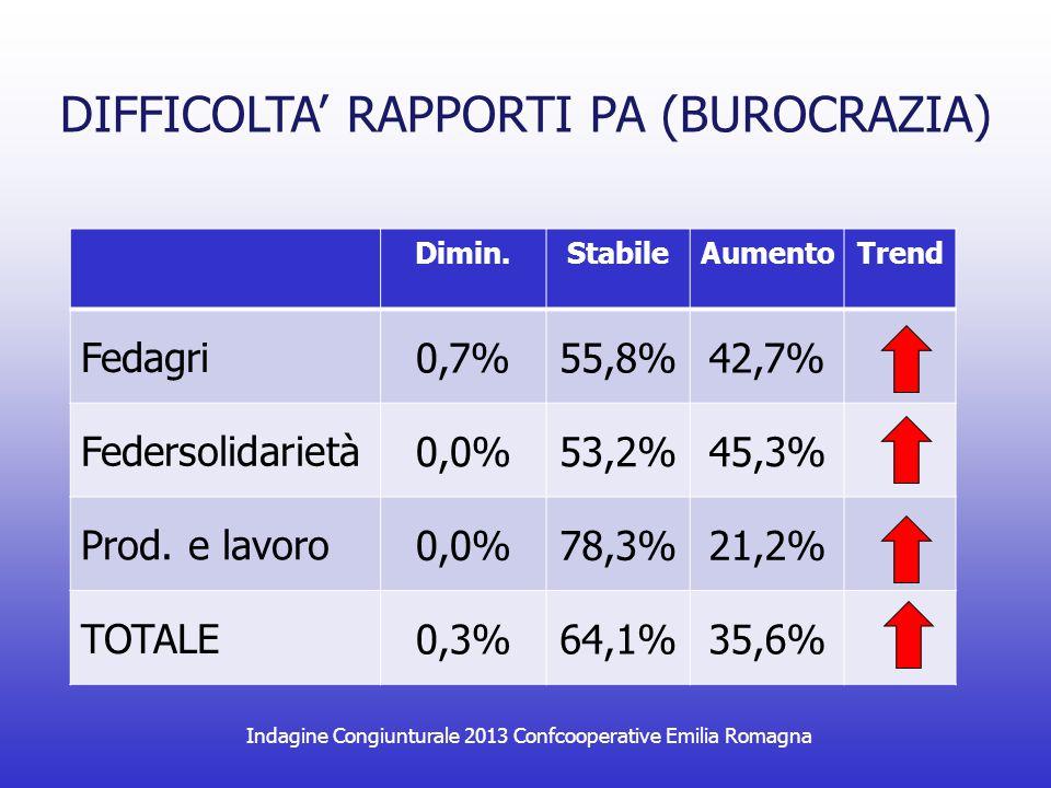 Indagine Congiunturale 2013 Confcooperative Emilia Romagna DIFFICOLTA' RAPPORTI PA (BUROCRAZIA) Dimin.StabileAumentoTrend Fedagri 0,7%55,8%42,7% Federsolidarietà 0,0%53,2%45,3% Prod.