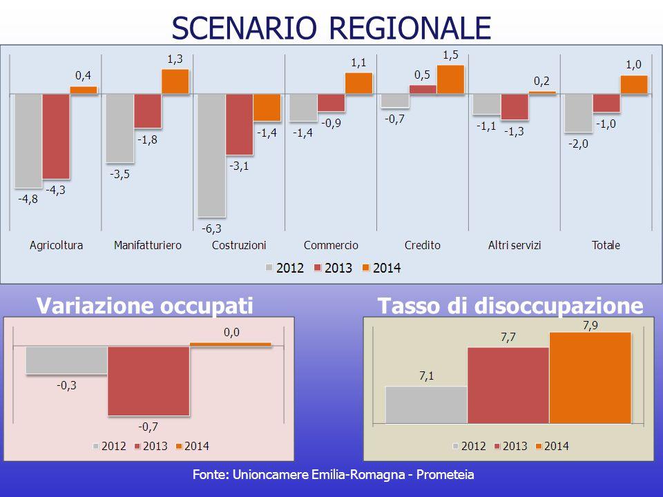 SCENARIO REGIONALE Fonte: Unioncamere Emilia-Romagna - Prometeia Variazione occupatiTasso di disoccupazione