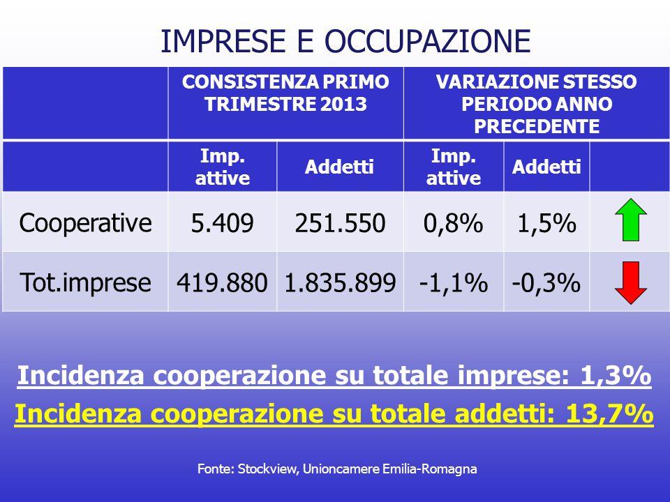 Fonte: Stockview, Unioncamere Emilia-Romagna IMPRESE E OCCUPAZIONE CONSISTENZA PRIMO TRIMESTRE 2013 VARIAZIONE STESSO PERIODO ANNO PRECEDENTE Imp.