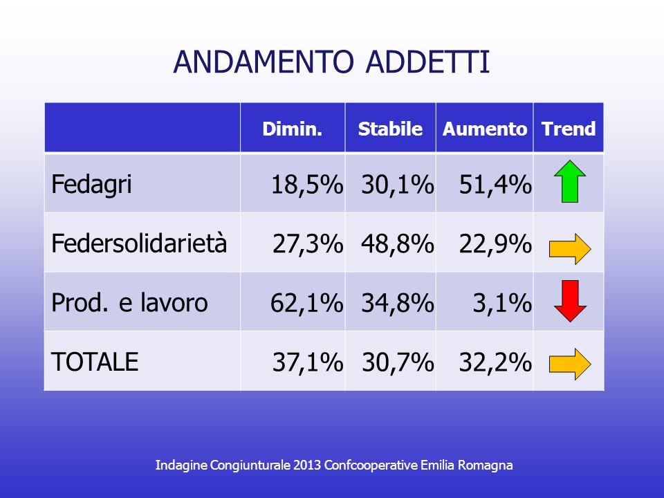 Indagine Congiunturale 2013 Confcooperative Emilia Romagna ANDAMENTO EXPORT e GDO EXPORT Dimin.StabileAumentoVar.