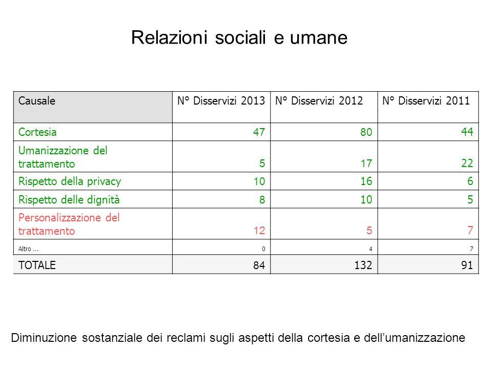 CausaleN° Disservizi 2013N° Disservizi 2012N° Disservizi 2011 Cortesia 4780 44 Umanizzazione del trattamento 517 22 Rispetto della privacy 10 166 Risp