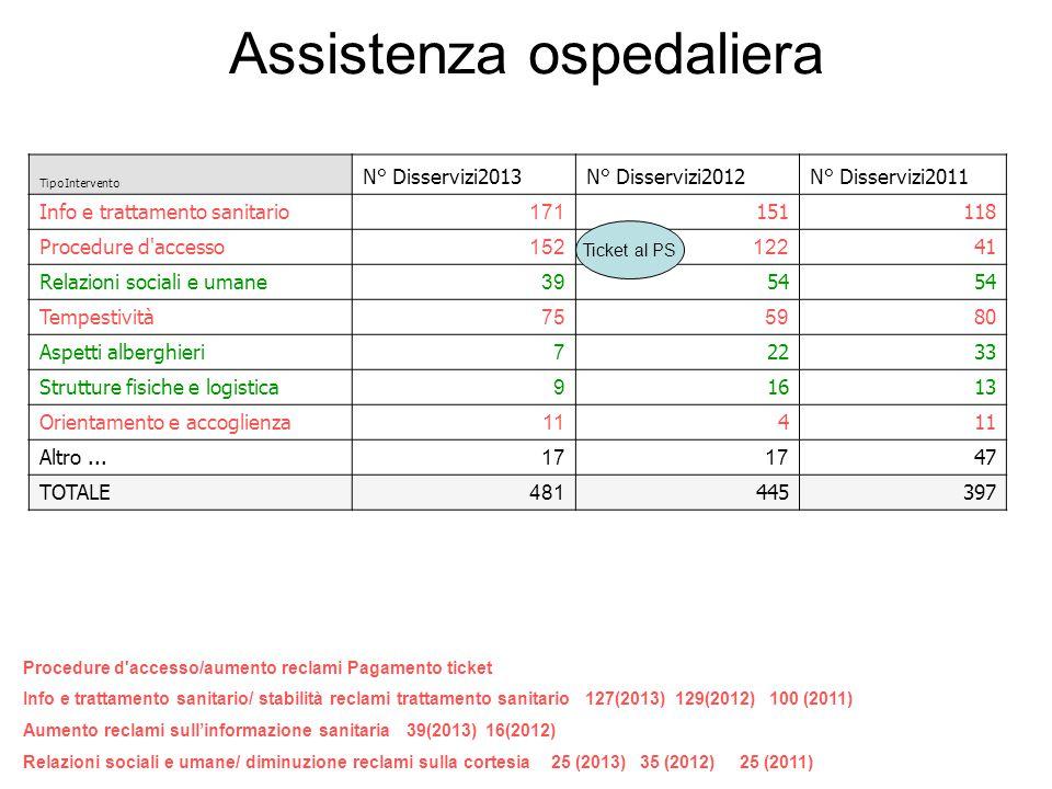 Assistenza ospedaliera TipoIntervento N° Disservizi2013N° Disservizi2012N° Disservizi2011 Info e trattamento sanitario 171 151118 Procedure d'accesso