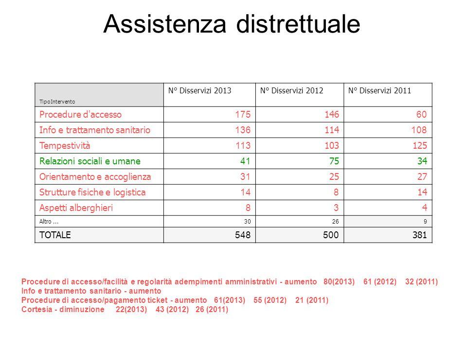 Assistenza distrettuale TipoIntervento N° Disservizi 2013N° Disservizi 2012N° Disservizi 2011 Procedure d'accesso 175 146 60 Info e trattamento sanita