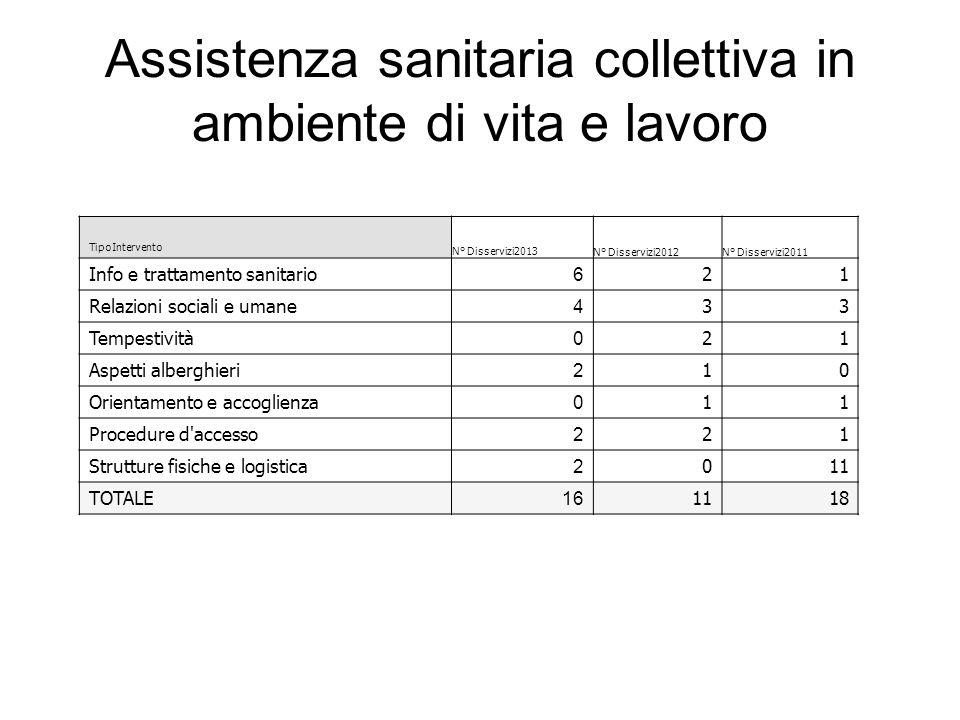 Assistenza sanitaria collettiva in ambiente di vita e lavoro TipoIntervento N° Disservizi2013N° Disservizi2012N° Disservizi2011 Info e trattamento san