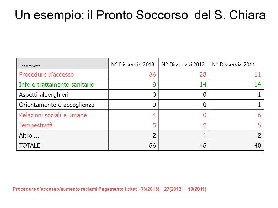 Un esempio: il Pronto Soccorso del S. Chiara TipoIntervento N° Disservizi 2013 N° Disservizi 2012N° Disservizi 2011 Procedure d'accesso 36 2811 Info e