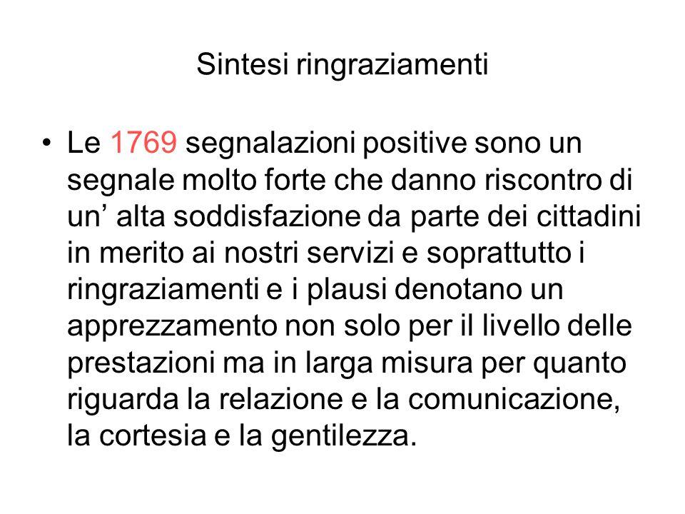 Sintesi ringraziamenti Le 1769 segnalazioni positive sono un segnale molto forte che danno riscontro di un' alta soddisfazione da parte dei cittadini