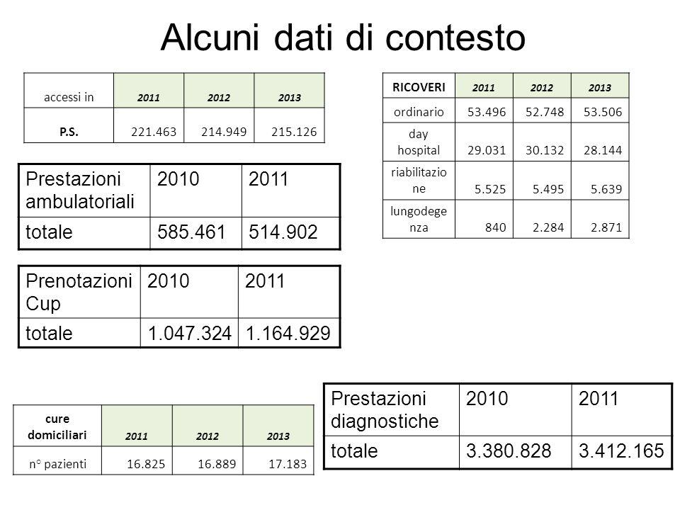 Alcuni dati di contesto accessi in 201120122013 P.S.221.463214.949215.126 Prestazioni ambulatoriali 20102011 totale585.461514.902 Prestazioni diagnost