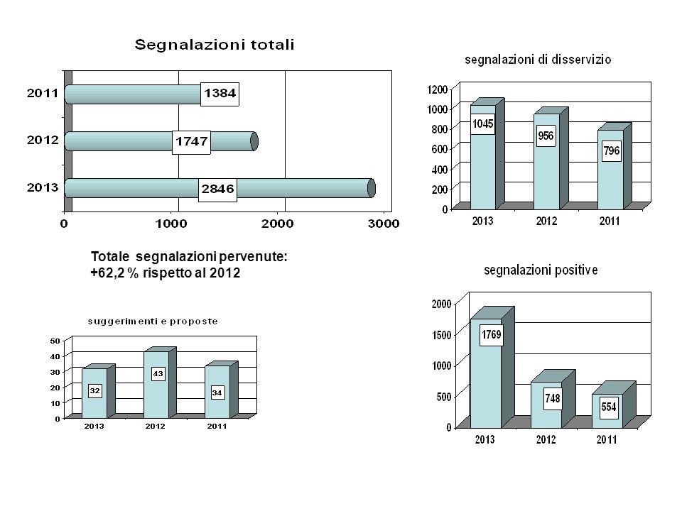 Modalità, soggetto della segnalazione e tempi di risposta segnalazioni di disservizio2010201120122013 tempi medi di risposta (giorni) 29,8 31,727,5 22,3