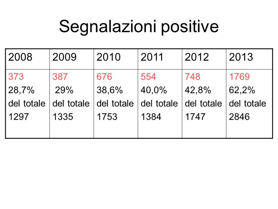 Segnalazioni positive 200820092010201120122013 373 28,7% del totale 1297 387 29% del totale 1335 676 38,6% del totale 1753 554 40,0% del totale 1384 748 42,8% del totale 1747 1769 62,2% del totale 2846