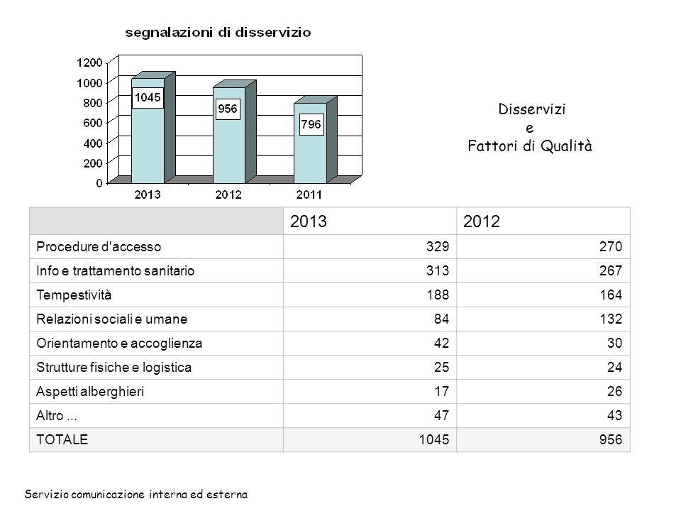 Disservizi e Fattori di Qualità Servizio comunicazione interna ed esterna 20132012 Procedure d'accesso329270 Info e trattamento sanitario313267 Tempes