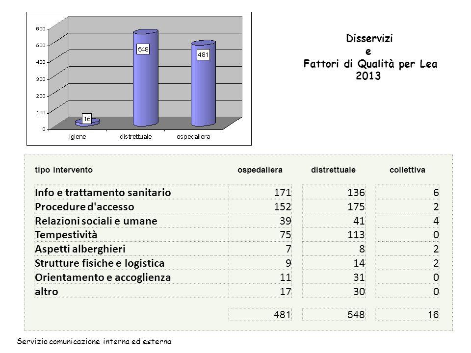 Servizio comunicazione interna ed esterna tipo interventoospedaliera distrettuale collettiva Info e trattamento sanitario171 136 6 Procedure d'accesso