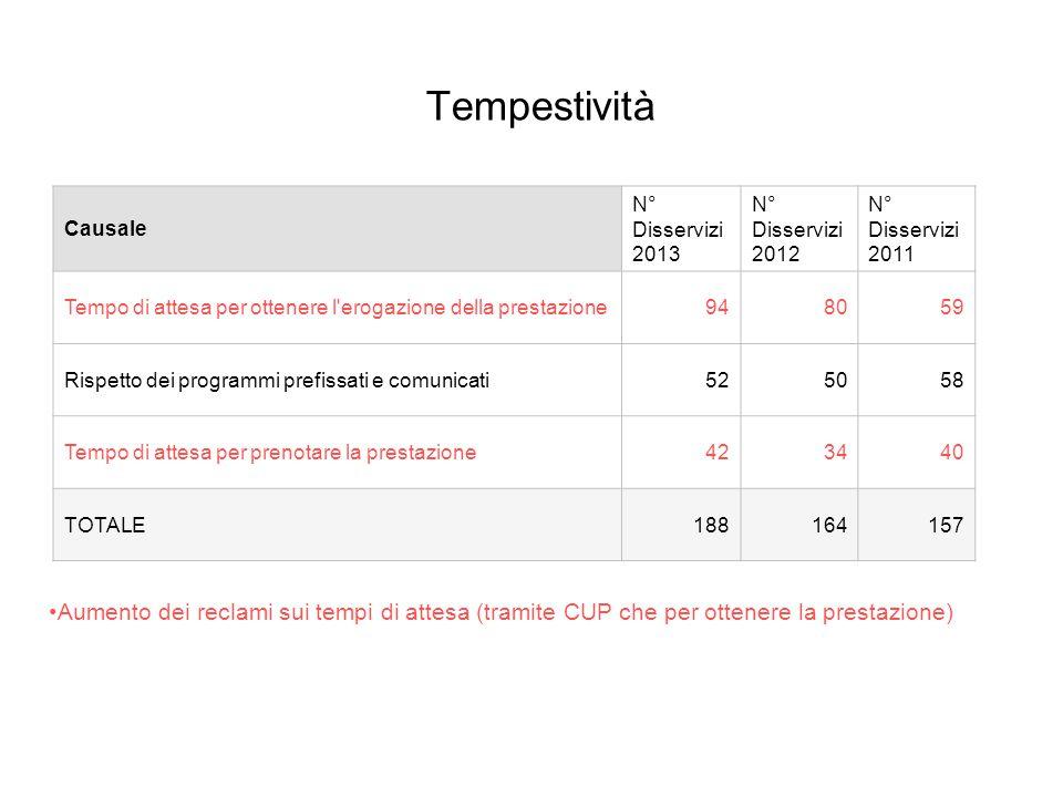 Tempestività Aumento dei reclami sui tempi di attesa (tramite CUP che per ottenere la prestazione) Causale N° Disservizi 2013 N° Disservizi 2012 N° Di