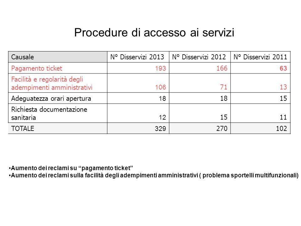"""Procedure di accesso ai servizi Aumento dei reclami su """"pagamento ticket"""" Aumento dei reclami sulla facilità degli adempimenti amministrativi ( proble"""