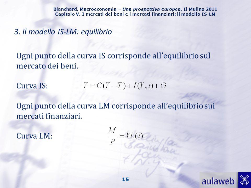 Blanchard, Macroeconomia – Una prospettiva europea, Il Mulino 2011 Capitolo V. I mercati dei beni e i mercati finanziari: il modello IS-LM 15 3. Il mo