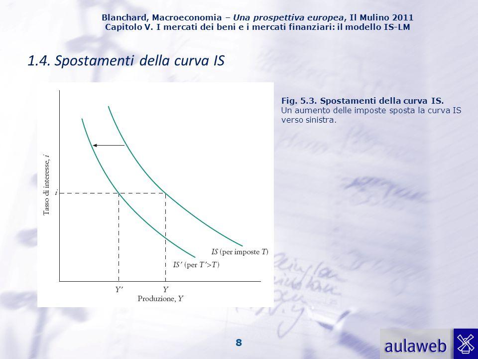 Blanchard, Macroeconomia – Una prospettiva europea, Il Mulino 2011 Capitolo V. I mercati dei beni e i mercati finanziari: il modello IS-LM 8 1.4. Spos