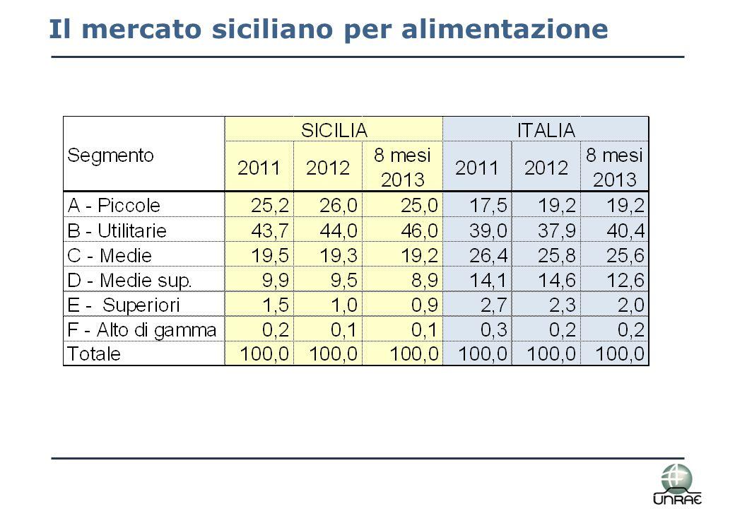 Il mercato siciliano per alimentazione