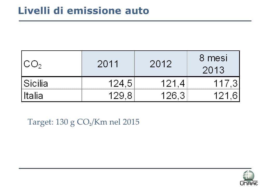 Livelli di emissione auto Target: 130 g CO 2 /Km nel 2015