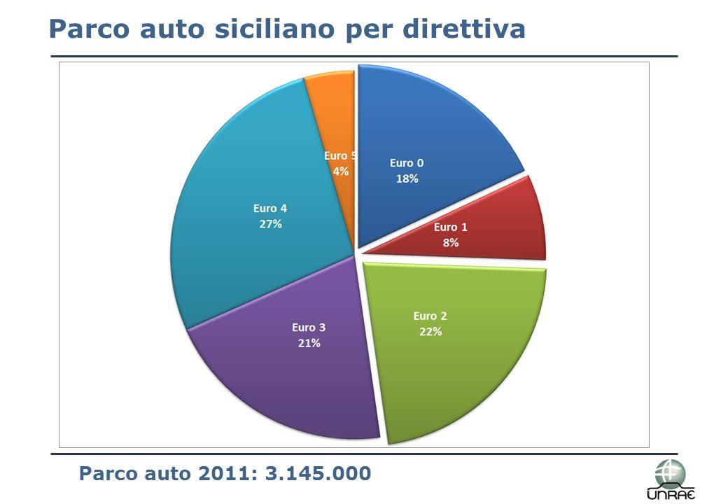 Parco auto siciliano per direttiva Parco auto 2011: 3.145.000