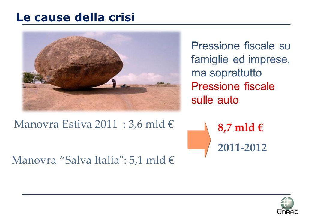 Le cause della crisi Manovra Estiva 2011 : 3,6 mld € Manovra Salva Italia : 5,1 mld € 8,7 mld € 2011-2012