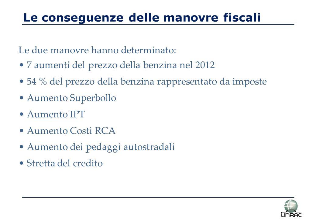 La crisi dell'auto: il mercato - 44% in 5 anni 1.100.000 vetture perse Come 1979 Manovre fiscali da 8,7 mld €